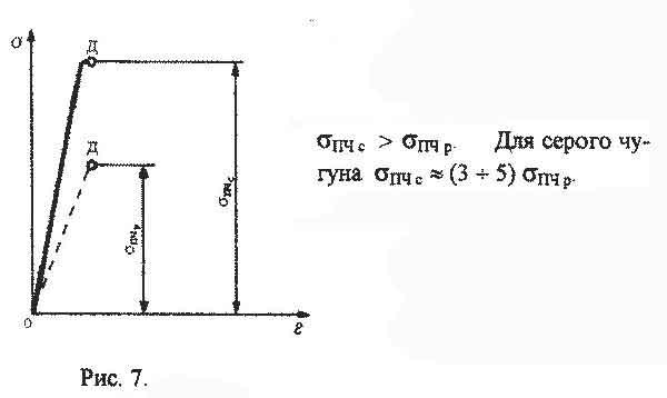 Характеристики прочности материала сопромат