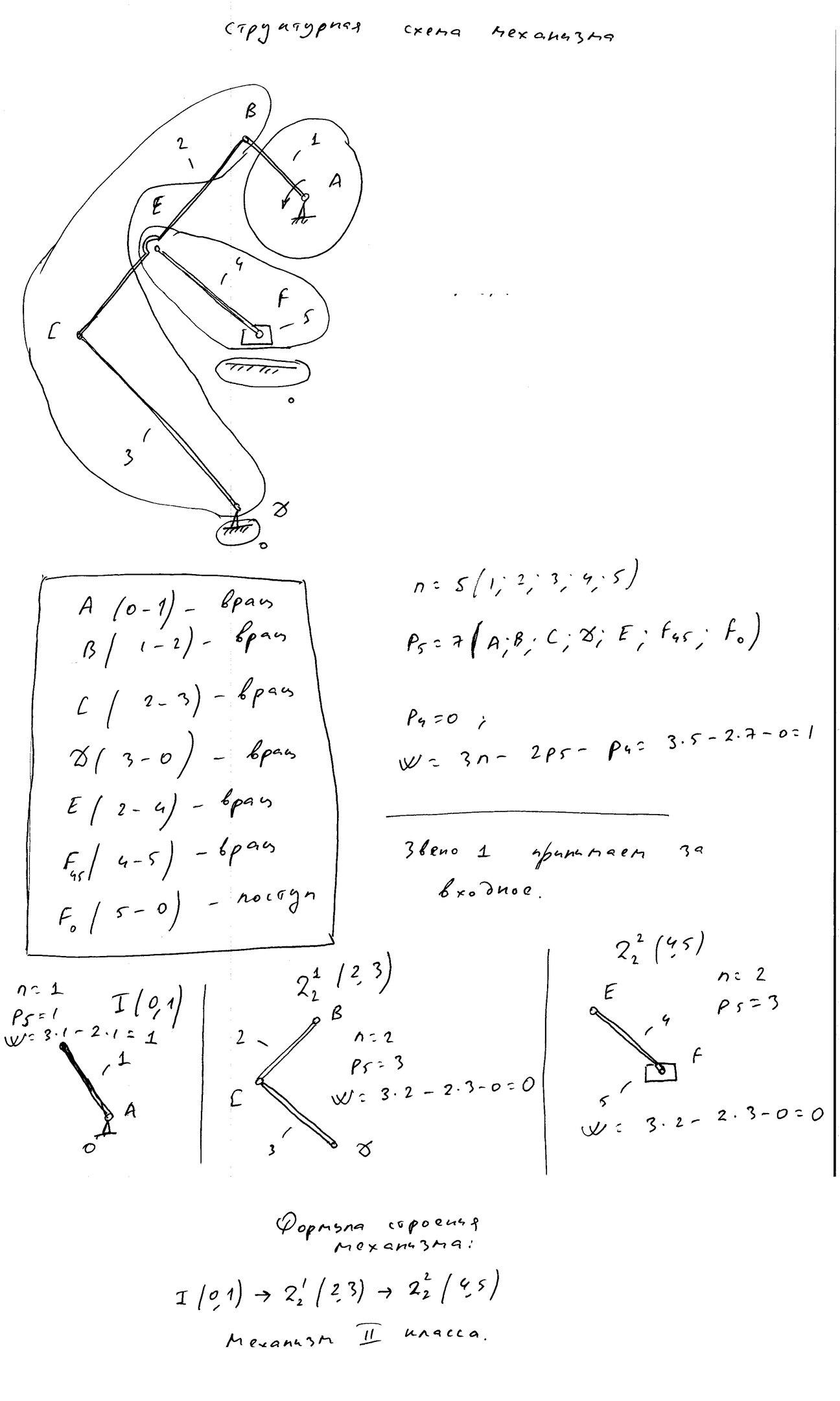структурный анализ лабораторка